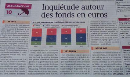 « IMPORTANT – Assurance vie : point bas des rendements atteint en 2018, taux de 1,4 % net !! » L'édito de Charles SANNAT