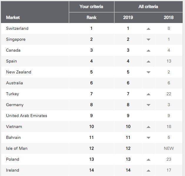 classement HSBC des meilleurs pays