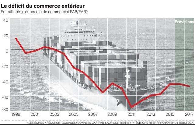 Commerce extérieur : le déficit s'aggrave
