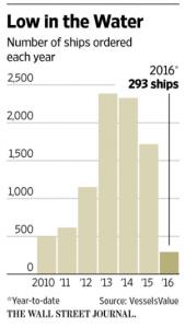 graphique bateau WSJ