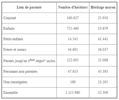 heritages-senat-moyennes