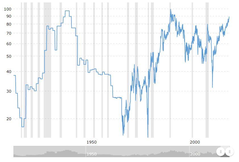 ratio or argent depuis 1900 proche de 100